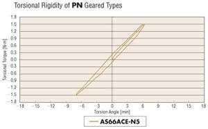 Torsional Rigidity PN Geared Types
