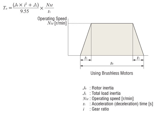 Acceleration Torque Common Formula