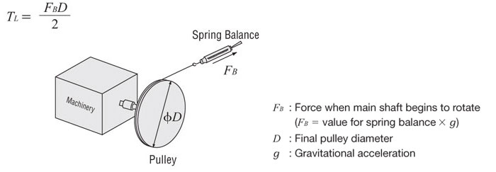 Force Main shaft Rotates