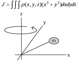 Fundamental Inertia Equation