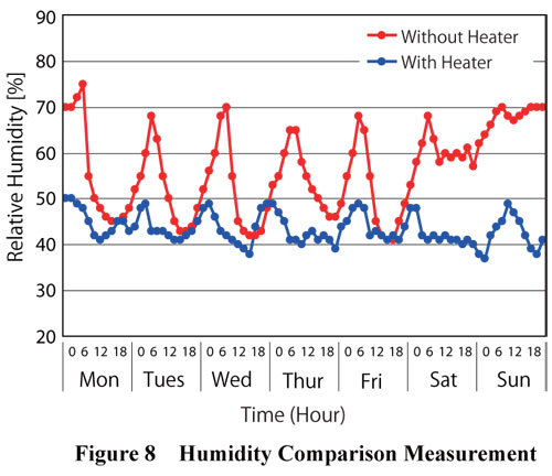 Humidity With and Without a Heater