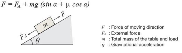 Motor Sizing Calculations