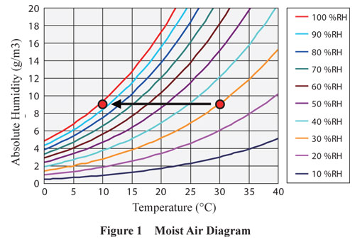 Moist Air Diagram