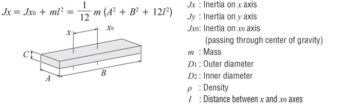 Moment of Inertia Calculation for an Off-Center Axis