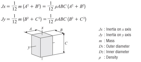 Moment of Inertia Calculation for a Rectangular Pillar