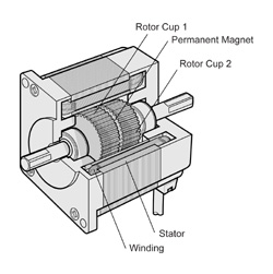 a stepper motor is basically a Most stepper motors come with four, six, or eight wires this motor uses six wires what we need to do is measure the resistance from one motor wire to another this is because of the way stepper motors are made, stepper motors will have two coils and since this motor has six wires that means there are 3 wires per coil.