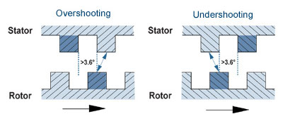 stepper motor tooth alignment