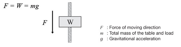 Vertical Force Calculation