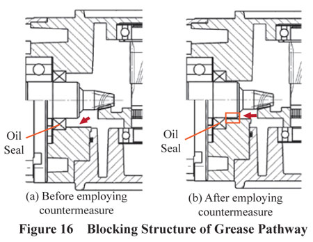 Blocking Structure of Grease Pathway to Oil Seal