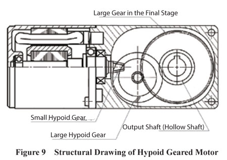Hypoid Geared Motor structure