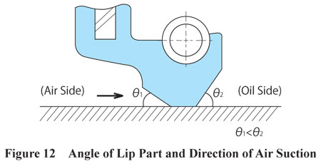 Lip Part Angle and Air Suction Direction