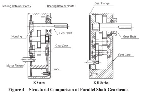 Parallel Shaft Gearheads Structural Comparison
