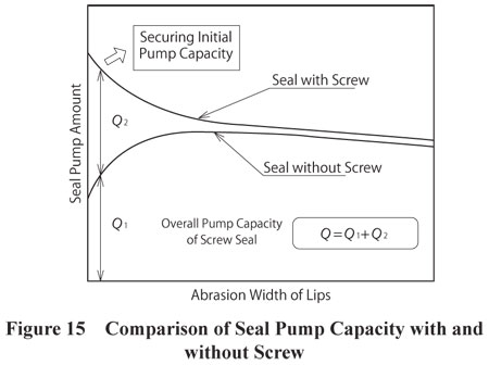 Seal Pump Capacity With and Without a Screw