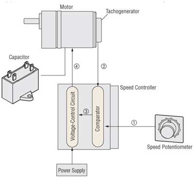 Speed control motor systems overview for Ac motor speed control methods