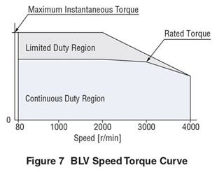 BLV Speed Torque Curve