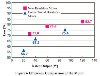 Brushless DC Motor Efficiency Comparison