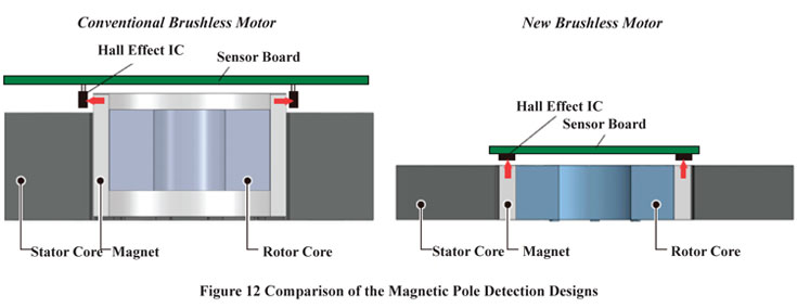 Brushless DC Motor Magnetic Pole Detection Designs