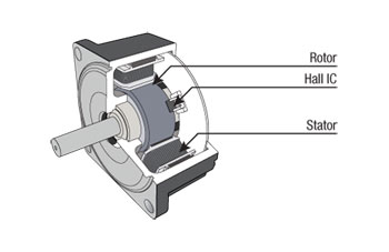 High Power Dc Input Brushless Dc Motor Speed Control