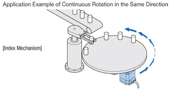 Continuous Rotation