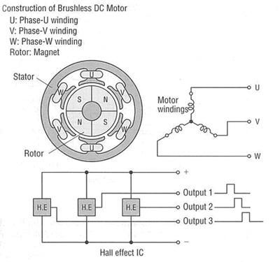 Motor brushless dc