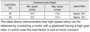 Brushless Motor High Gear Speed Ratio