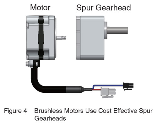 Brushless DC Motor Spur Gearhead