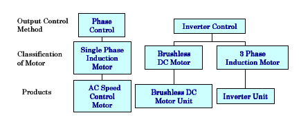 Speed control methods of various types of speed control motors for Synchronous motor speed control method