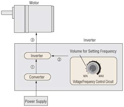 Speed control motor systems overview for Motor speed control methods