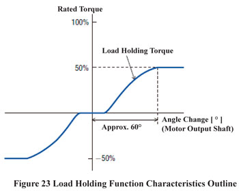Load Holding Function Characteristics Outline