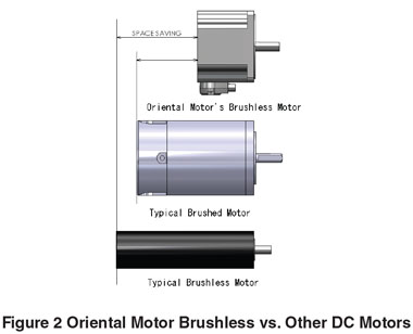 10 standard features for agv amr drivetrain applications for Are brushless motors better
