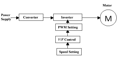V f control of induction motor block diagram for Motor speed control methods