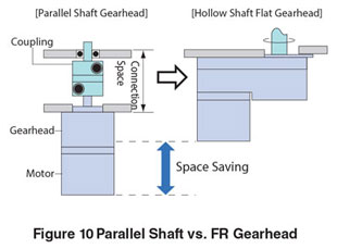 Parallel Shaft vs FR Gearhead