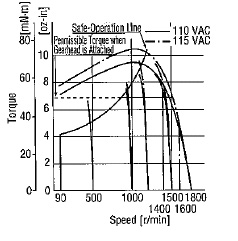 Rotational Speed Torque Characterisitcs