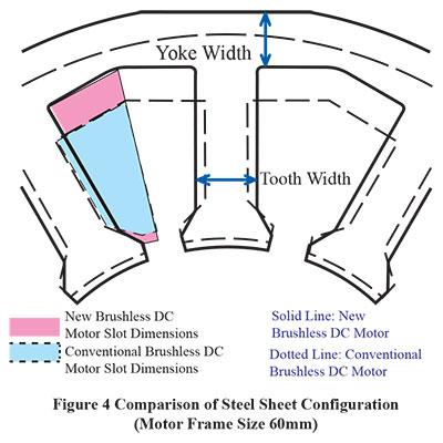 Brushless Dc Motor Winding Diagram impremedia net