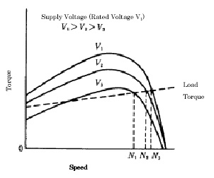 speed control methods of various types of speed control motors simple voltage control