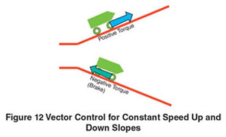 Vector Control for Constant Speed Up and Down Slopes
