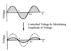 Voltage Change by Transformer
