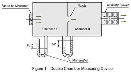 Cooling Fan Double Chamber Measuring Device