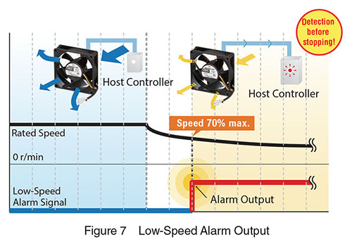 low speed output alarm