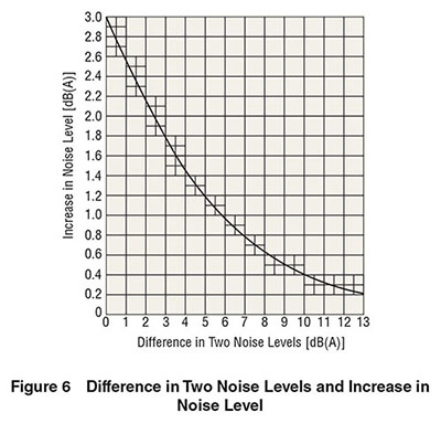 Noise Level Difference and Increase