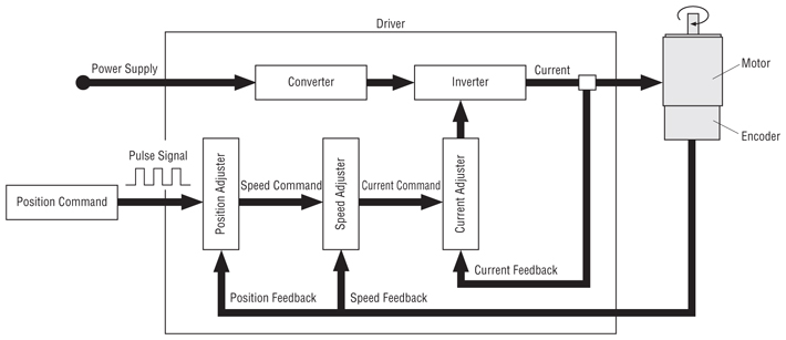 Servo motors features for Stepper motor position control