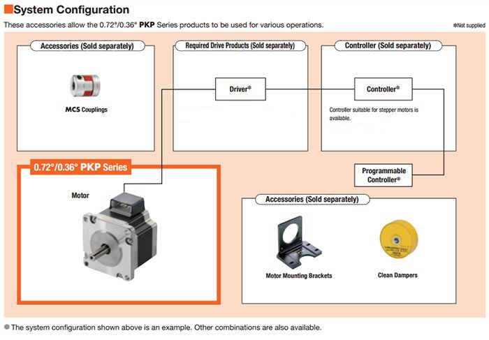 5 Phase Stepper Motors Pkp Series
