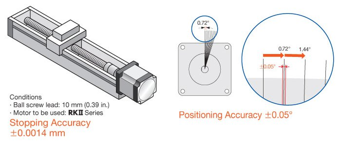 High Accuracy Stepper Motors