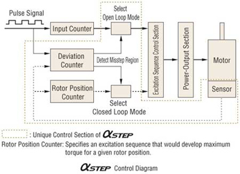 Alpha Step Control Diagram