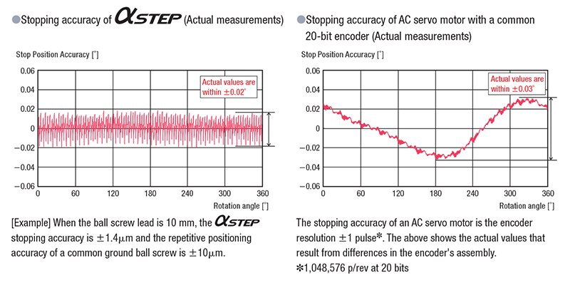 AlphaStep Stopping Accuracy