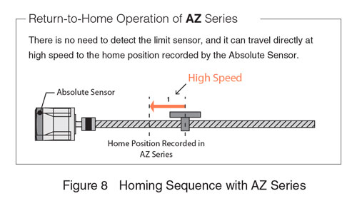 AZ Series Homing Sequence