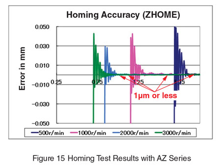 Homing Test Results with AZ Series
