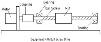 Ball Screw Equipment Example