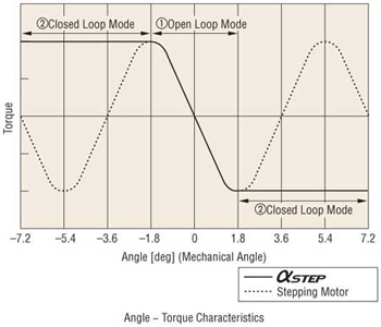Closed Loop Angle Torque Characteristics