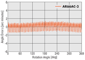 stepper motor angle accuracy